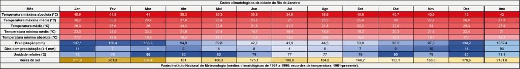 Dados Clima Rio de Janeiro